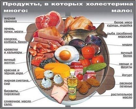Продукты при холестерине