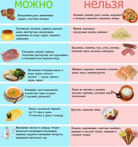 диета 9 меню на неделю