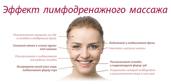 польза лимфодренажного массажа