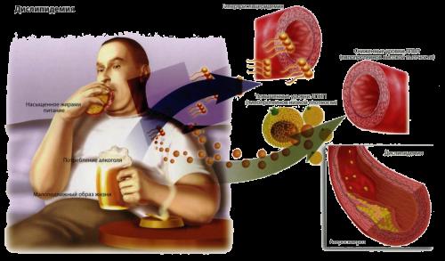 Повышен пролактин и холестерин в