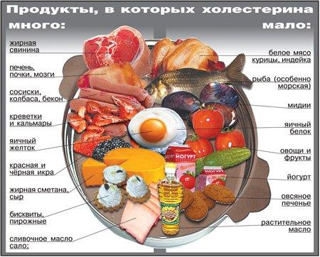 Какие продукты повышают уровень плохого холестерина?